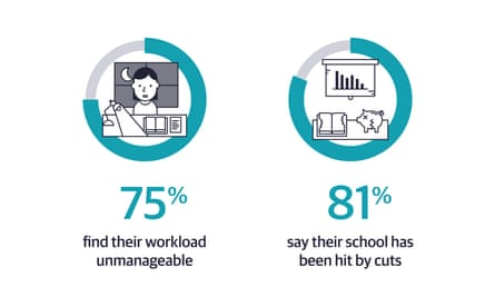 75% find their workload unmanageable 81% say their school has been hit by cuts