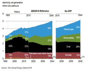 Projections for electricity generation to 2040 with and without the clean power plan.