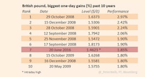 FT: Today's pound rally in context.