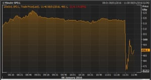 Sports Direct share price today