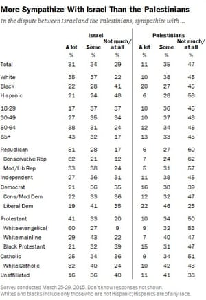 Pew Research Center table: more sympathize with Israel than the Palestinians