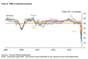 Global PMI surveys