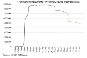 The number of furloughed workers in the UK has fallen from its May peak.