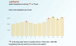 Pizza is the most commonly referenced item in Venmo transactions.
