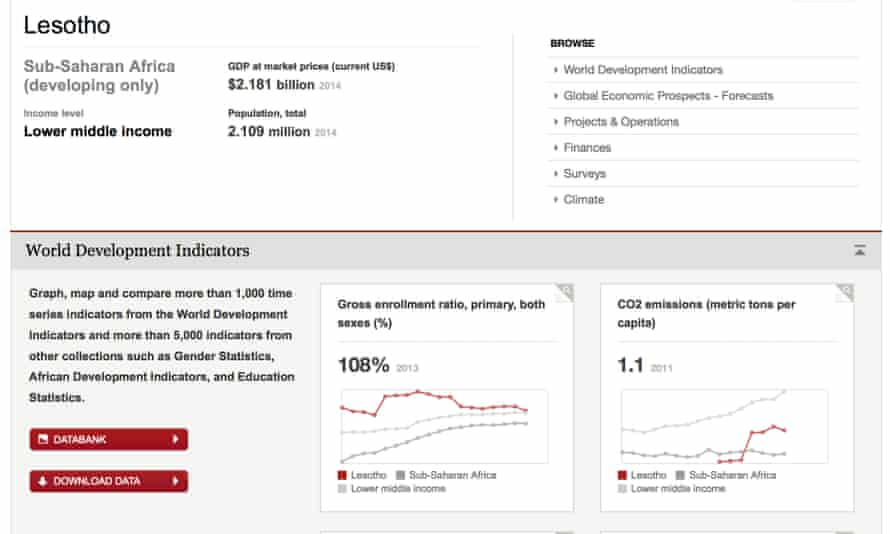 World Bank World Development Indicators