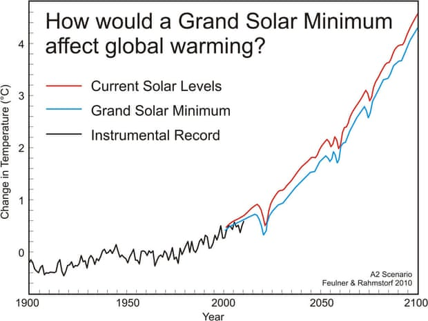 solar minimum temp