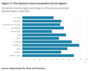 UK claimant count by region, to April 2020