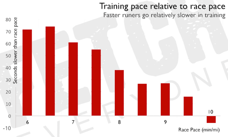 Training pace relative to race pace.