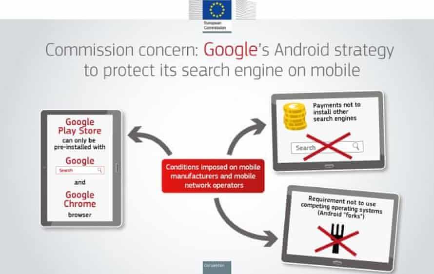 European commission's Google investigation