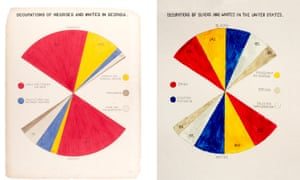 Mona Chalabi's updated version (right) of a data visualisation created in 1900 by the civil rights pioneer and sociologist WEB du Bois showing data about African American employment.