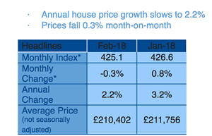 Nationwide house price data