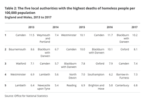 Areas with highest numbers of deaths of homeless people