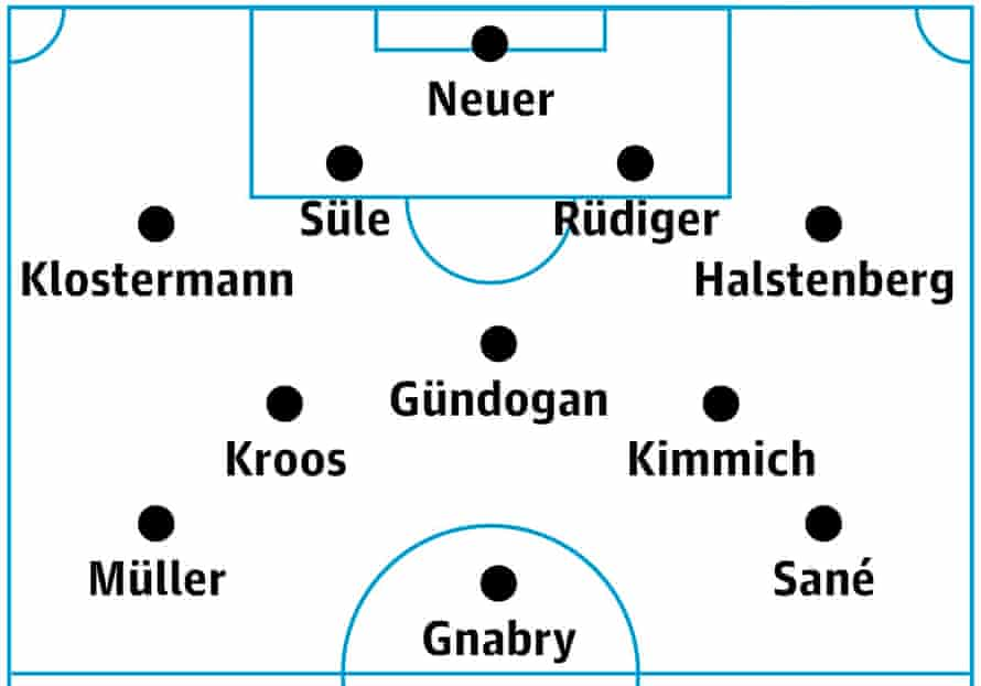 Germany's probable lineup