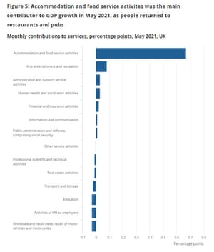 UK service sectors in May 2021