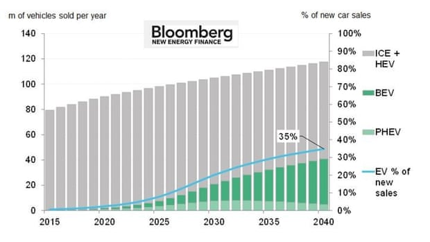 Bloomberg NEF prediction of electric vehicle take-up