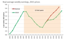 Reduction in real average weekly earnings