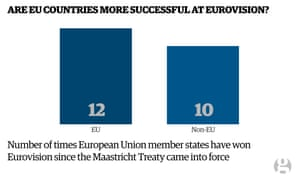 Chart showing EU member states are more successful at Eurovision than non-EU member states