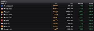 European stock markets at 2pm BST