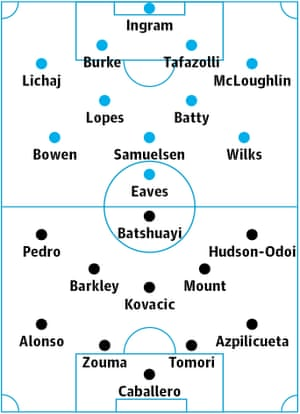 Hull v Chelsea: Probable starters in bold, contenders in light.