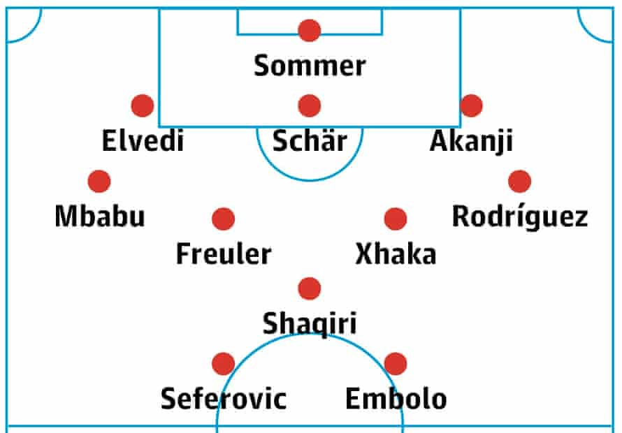 Switzerland's likely lineup