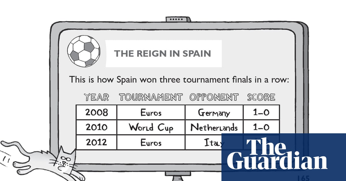 Football School extract: how Spain won three tournaments in a row