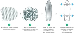 How Bureo converts nylon fishing nets to skateboards.