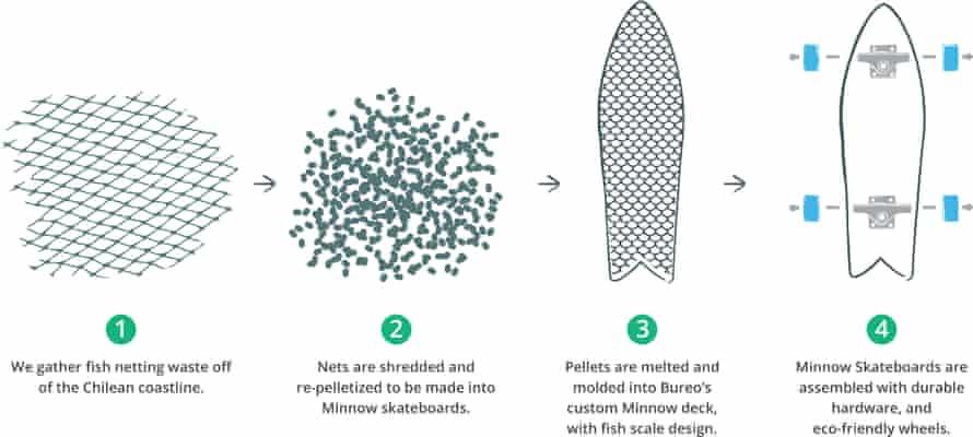 How Bureo converts nylon fishing nets to skateboards.
