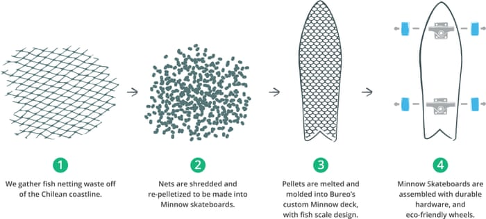 Recycling nylon is good for the planet – so why don't more