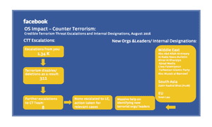 A Facebook document on counter-terrorism.