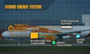 A graphic showing how easyJet's hybrid energy system would be installed.