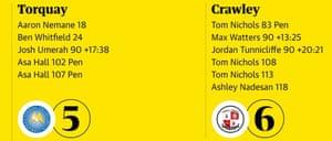 Torquay 5-6 Crawley