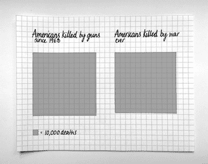 Americans killed by guns and Americans killed by war