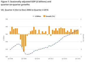 UK GDP to Q4 2016