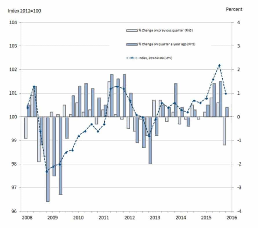 Whole economy output per hour, seasonally adjusted.