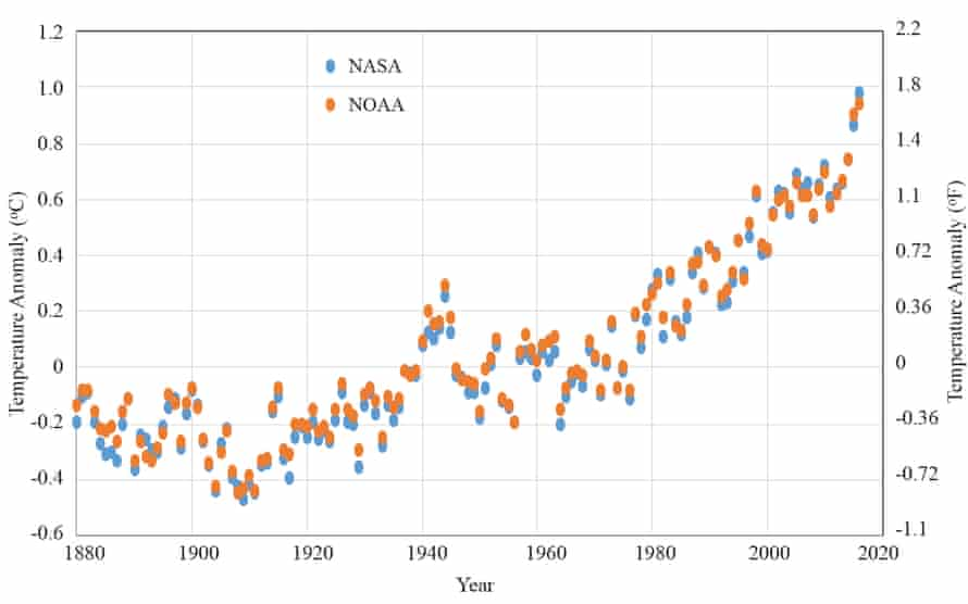 Global temperature anomalies since 1880.