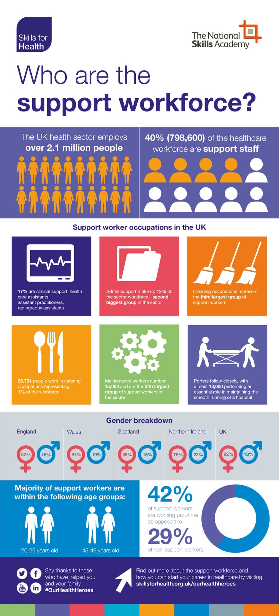 Skills for Health infographic