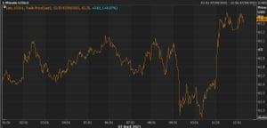 A chart showing brent crude prices  up 0.8%.