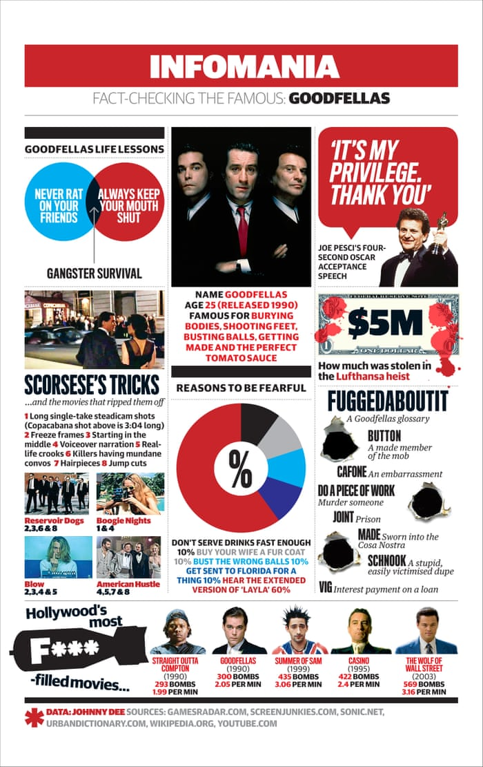 Goodfellas, everything you need to know in one handy