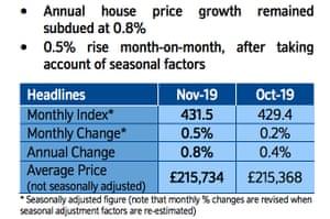 UK house prices, November 2019