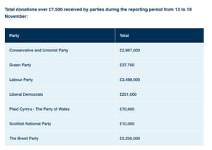 Donations in second week of campaign