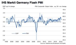 The German flash PMI