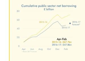 OBR borrowing forecasts