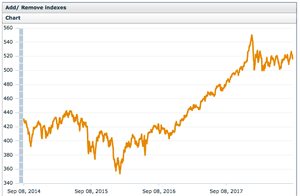 The MSCI All share index
