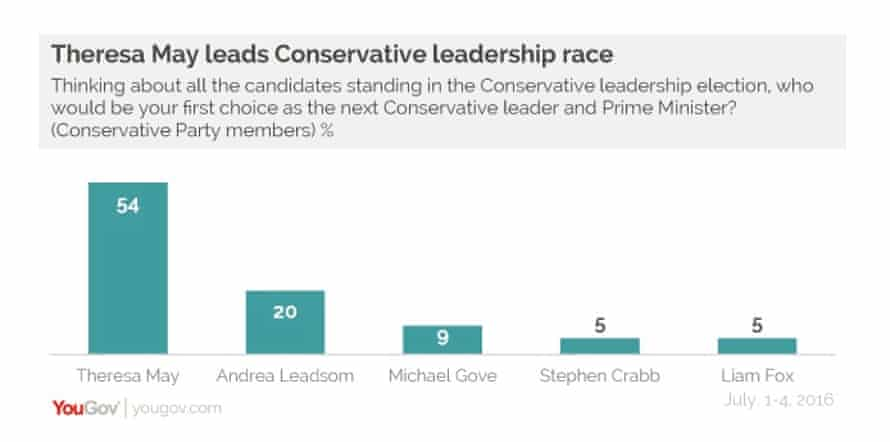 YouGov poll of Tory members