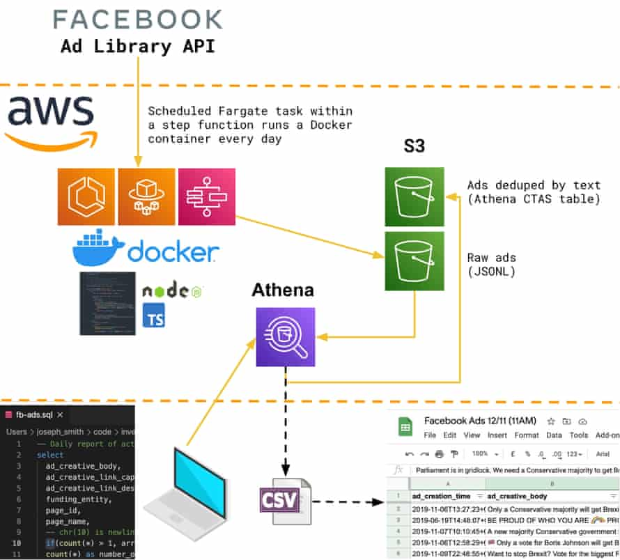 Diagram showing use of Athena to produce our report of unique ads with SQL instead of TypeScript.