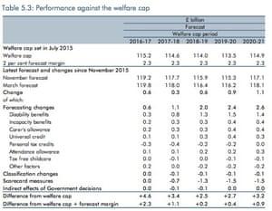 Welfare cap forecasts