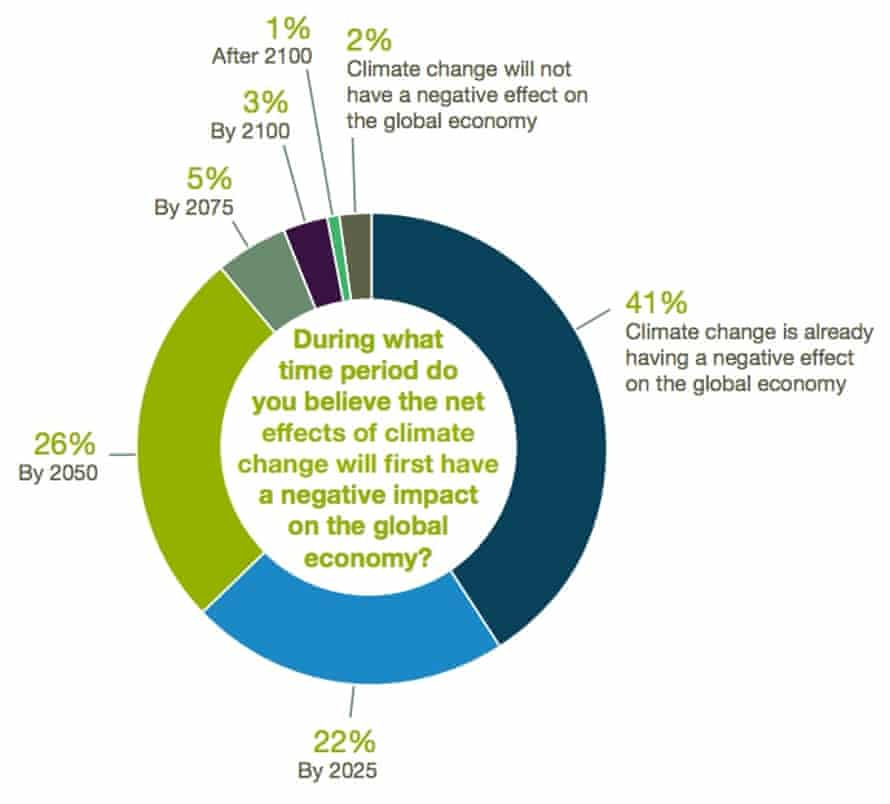 Figure 5 from 'Expert Consensus on the Economics of Climate Change' 2015 report by the NYU Institute for Policy Integrity.