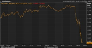 The pound tumbled in morning trading.