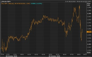 Sterling is holding its ground versus the US dollar.