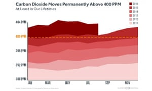 Carbon dioxide moves permanently above 400PPM, at least in our lifetimes.